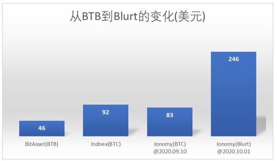 Tasso di Cambio BTB in BTC